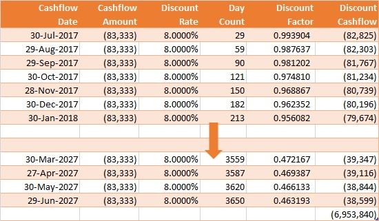 Discount_Cashflow_10y_Abbreviated