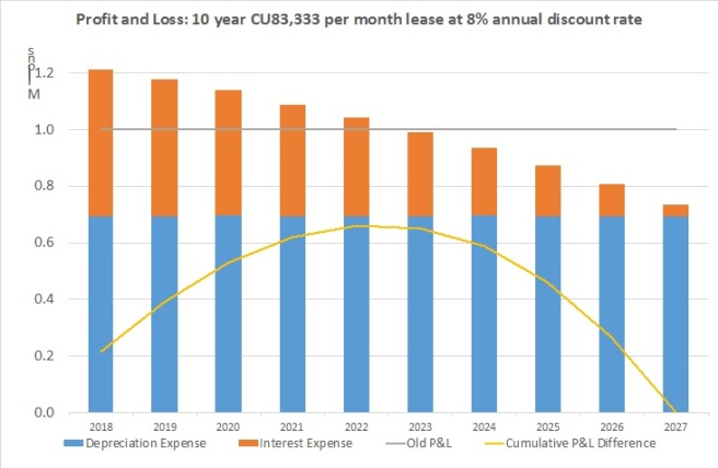 Profit_Loss_10y_Chart